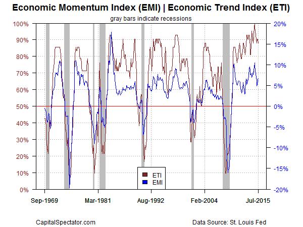 eti.emi.chart.2015-08-18
